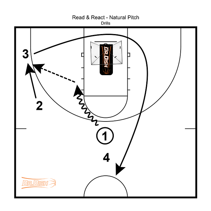 Dish Drill of Week - Natural Pitch