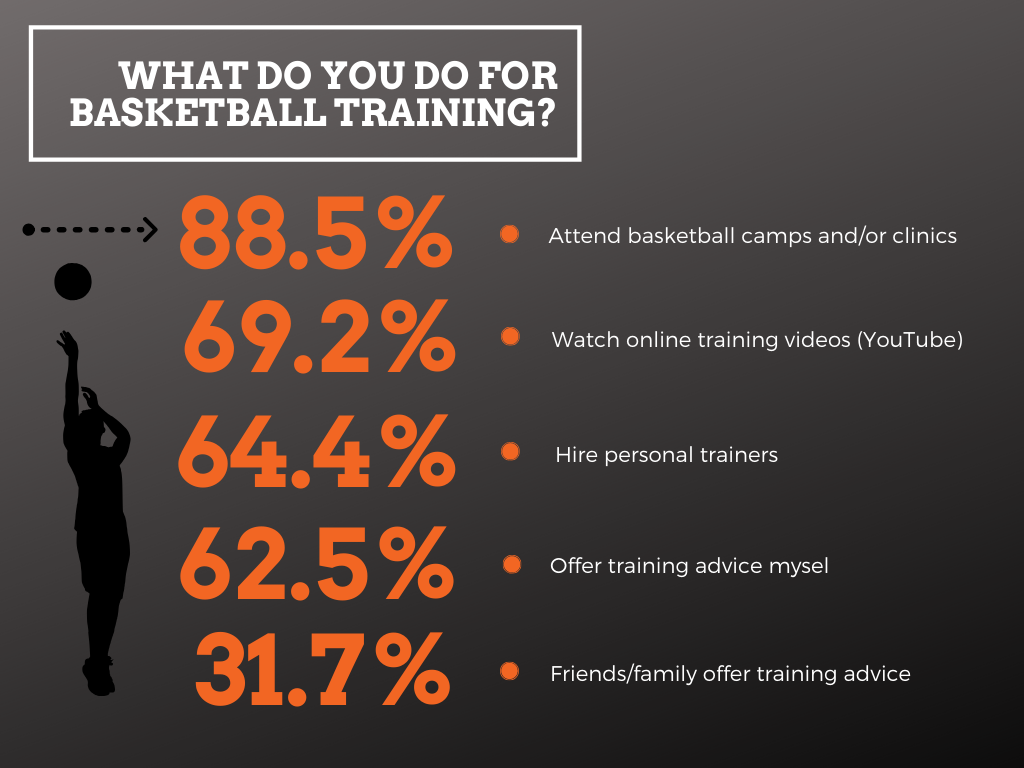 What 100 Parents Said About Their Basketball Training Preferences & Costs