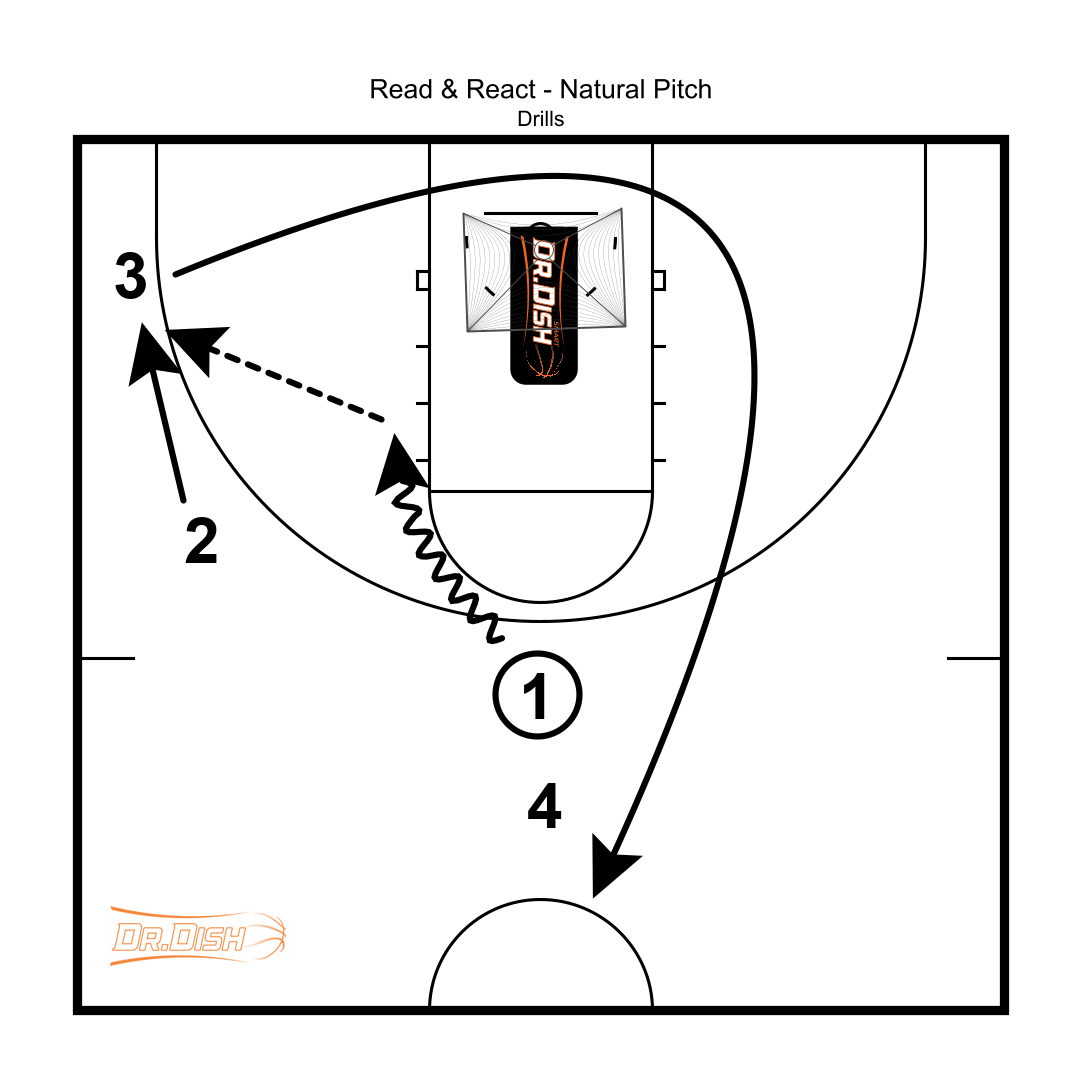 Basketball Drills: Natural Pitch Shooting Drill With Coach Tony Miller
