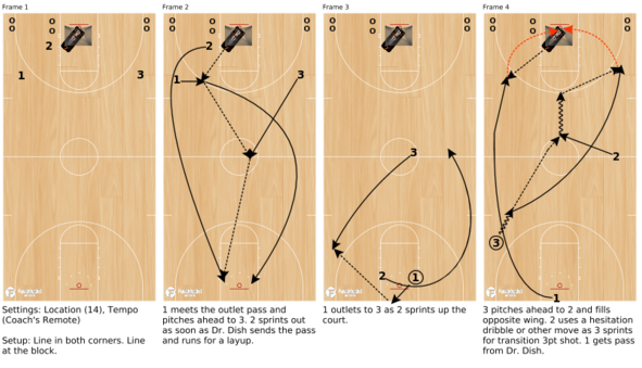 Basketball Shooting Drills - Dr. Dish Full Court Shooting