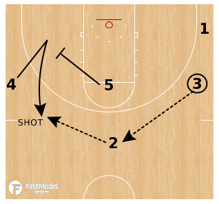 Skills and Drills – Michigan 2 Guard Offense with Dr. Dish