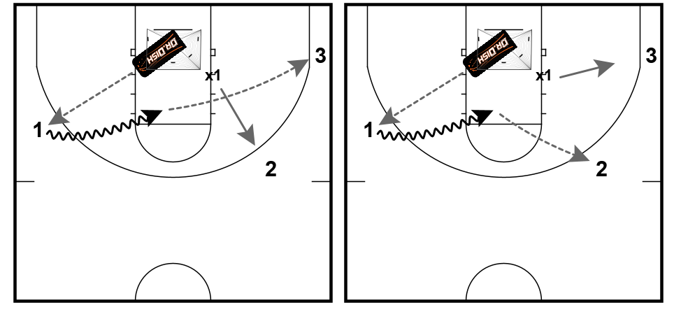 Basketball Drills: Decision Making Drill with Coach Tony Miller