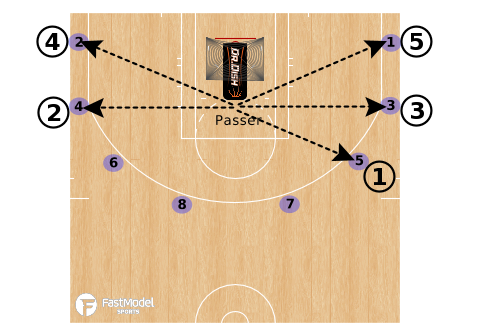 Basketball Shooting Drills: Triple-Double Combo Rhythm Perimeter Shooting