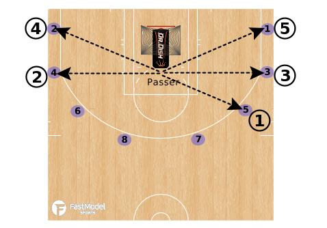 Basketball Shooting Drills: Triple-Double Combo Rhythm Perimeter Shooting
